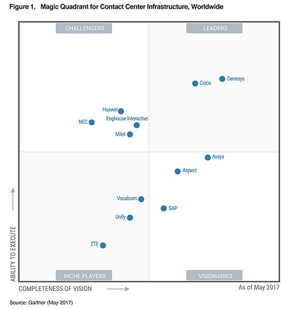 gartner-report-gartner-magic-quadrant-for-contact-center-infrastructure-worldwide