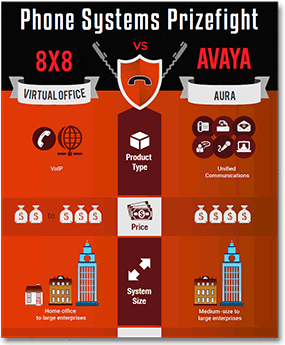 phone-systems-prizefight-8x8-vs-avaya
