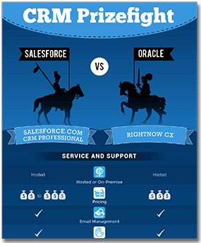 crm-prizefight-salesforce-vs-oracle