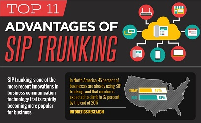 infographic-top-11-advantages-of-sip-trunking