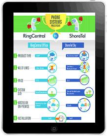 phone-systems-prizefight-shoretel-vs-ringcentral