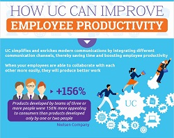 infographic-how-uc-can-improve-employee-productivity