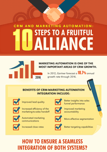 crm-marketing-automation-10-steps-to-a-fruitful-alliance